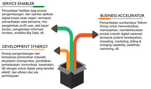 Startup Accelerator Facitilites